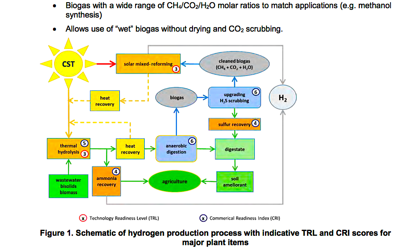 A Solar Process Like Gas Reforming Makes Green Hydrogen Cheaper