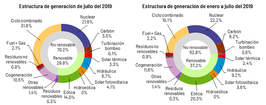 The Concentrated Solar Power produced 3.3% of the electricity in Spain in July