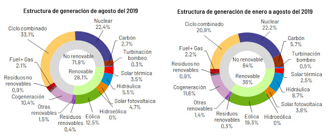 Concentrated solar power accounted for 3.5% of electricity in August in Spain