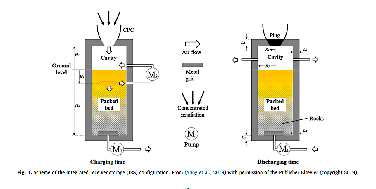 Novel Concentrated Solar Power Design Combines the Solar Receiver with Thermal Energy Storage