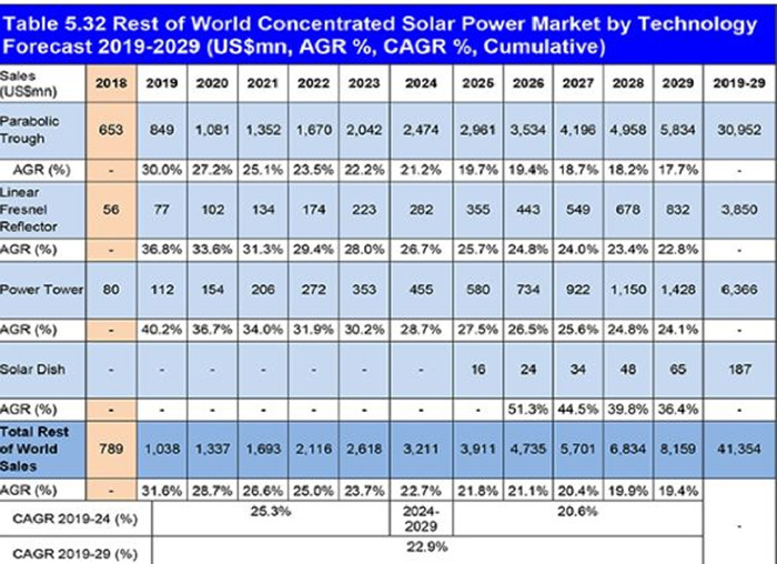 concentrated-solar-power-market-tech_副本.jpg